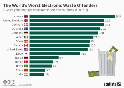 Электронные отходы на одного жителя в отдельных странах в 2017 году (кг)