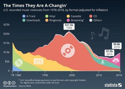 Как менялись доходы музыкальной индустрии США с появлением новых форматов
