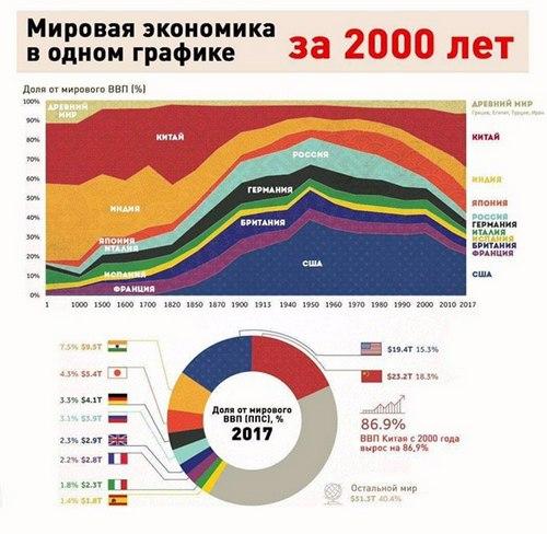 Мировая экономика в одном графике за 2 тыс. лет